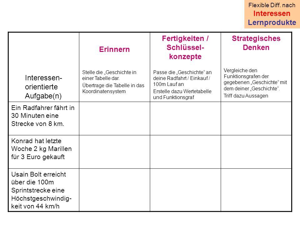 """Interessen- orientierte Aufgabe(n) Erinnern Stelle die """"Geschichte in einer Tabelle dar."""