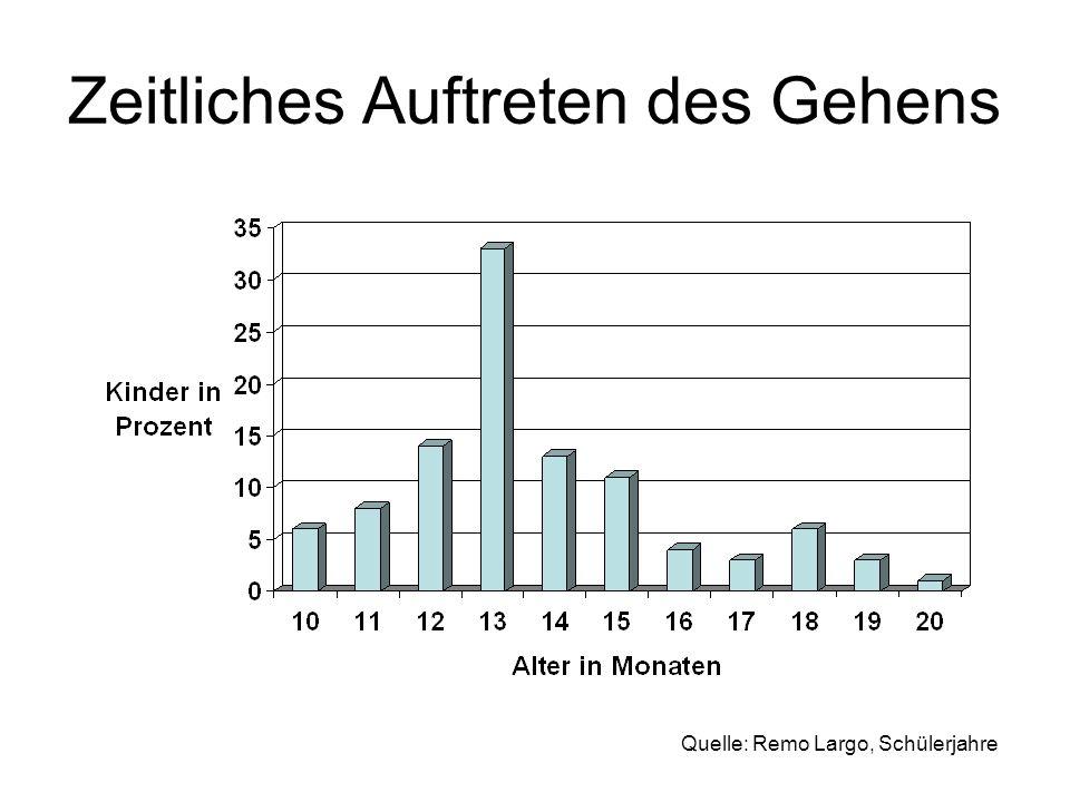 Variabilität des Entwicklungsalters bei 20 Buben und 20 Mädchen im chronologischen Alter von 13 Jahren Quelle: Remo Largo, Schülerjahre