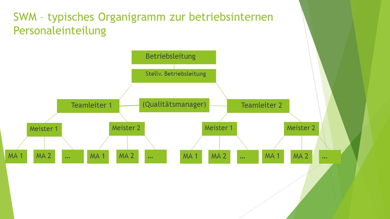 SWM – typisches Organigramm zur betriebsinternen Personaleinteilung  Betriebsleitung  Teamleiter 1  Stellv. Betriebsleitung  Teamleiter 2 Meister