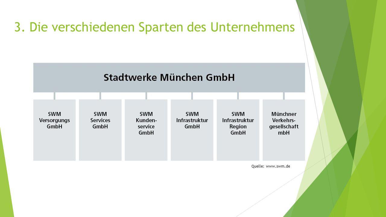 3. Die verschiedenen Sparten des Unternehmens Quelle: www.swm.de