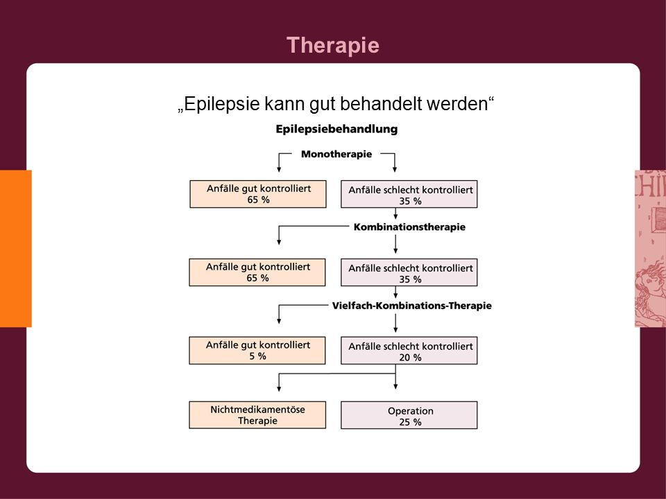 """Therapie """"Epilepsie kann gut behandelt werden"""