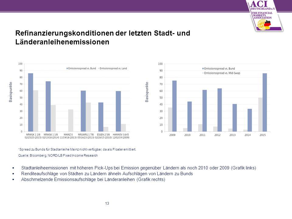 13 Refinanzierungskonditionen der letzten Stadt- und Länderanleihenemissionen  Stadtanleiheemissionen mit höheren Pick-Ups bei Emission gegenüber Ländern als noch 2010 oder 2009 (Grafik links)  Renditeaufschläge von Städten zu Ländern ähneln Aufschlägen von Ländern zu Bunds  Abschmelzende Emissionsaufschläge bei Länderanleihen (Grafik rechts) 1 Spread zu Bunds für Stadtanleihe Mainz nicht verfügbar, da als Floater emittiert.