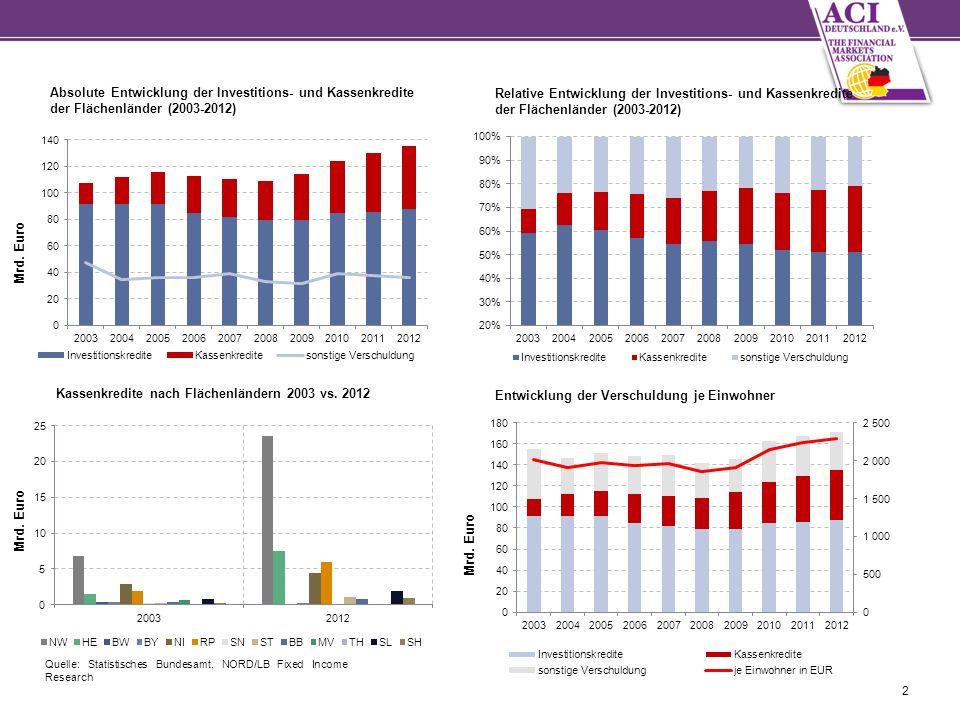 2 Absolute Entwicklung der Investitions- und Kassenkredite der Flächenländer (2003-2012) Relative Entwicklung der Investitions- und Kassenkredite der Flächenländer (2003-2012) Kassenkredite nach Flächenländern 2003 vs.
