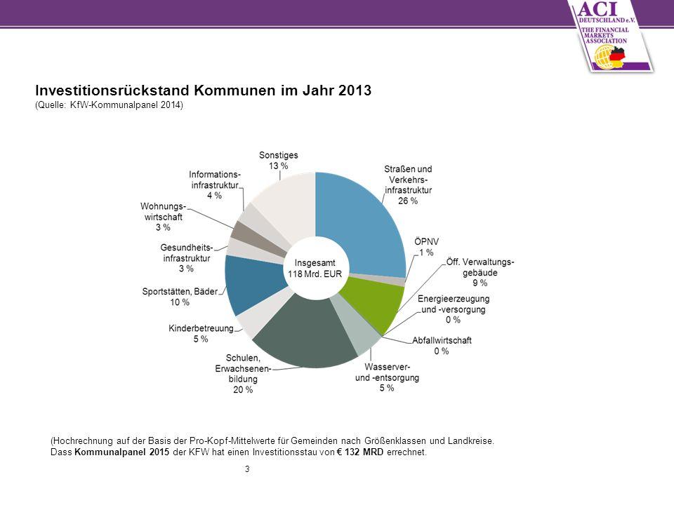 3 Investitionsrückstand Kommunen im Jahr 2013 (Quelle: KfW-Kommunalpanel 2014) (Hochrechnung auf der Basis der Pro-Kopf-Mittelwerte für Gemeinden nach Größenklassen und Landkreise.