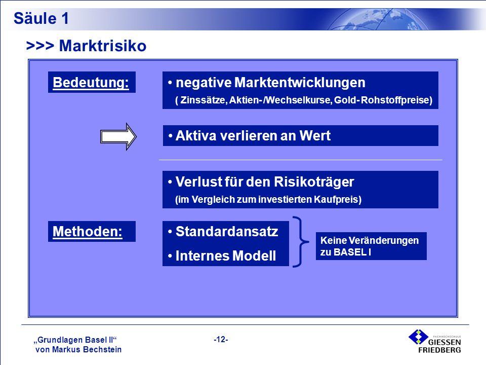 """""""Grundlagen Basel II von Markus Bechstein -12- Säule 1 >>> Marktrisiko Bedeutung: negative Marktentwicklungen ( Zinssätze, Aktien- /Wechselkurse, Gold- Rohstoffpreise) Aktiva verlieren an Wert Verlust für den Risikoträger (im Vergleich zum investierten Kaufpreis) Standardansatz Internes Modell Methoden: Keine Veränderungen zu BASEL I"""