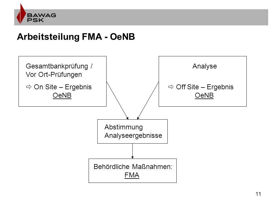 11 Arbeitsteilung FMA - OeNB Gesamtbankprüfung / Vor Ort-Prüfungen  On Site – Ergebnis OeNB Analyse  Off Site – Ergebnis OeNB Abstimmung Analyseergebnisse Behördliche Maßnahmen: FMA