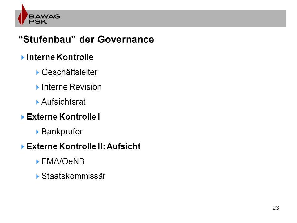 23 Stufenbau der Governance  Interne Kontrolle  Geschäftsleiter  Interne Revision  Aufsichtsrat  Externe Kontrolle I  Bankprüfer  Externe Kontrolle II: Aufsicht  FMA/OeNB  Staatskommissär