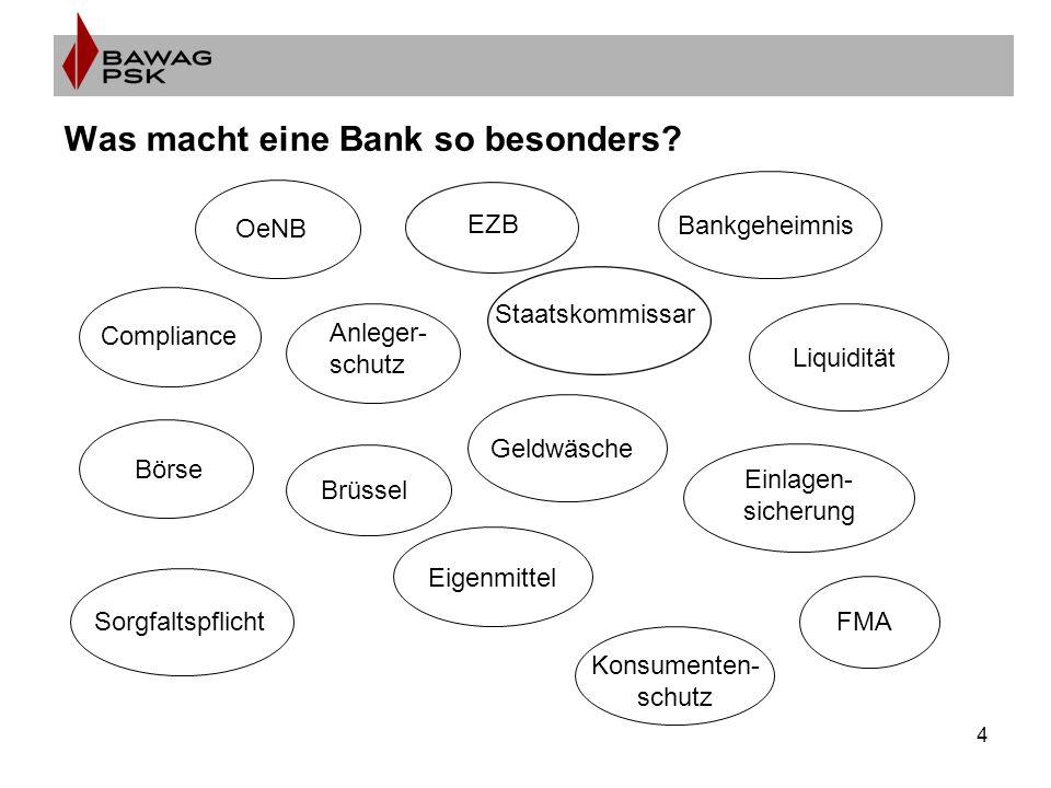 4 Was macht eine Bank so besonders? OeNB Compliance Börse Anleger- schutz Brüssel Sorgfaltspflicht Bankgeheimnis Staatskommissar Geldwäsche Eigenmitte