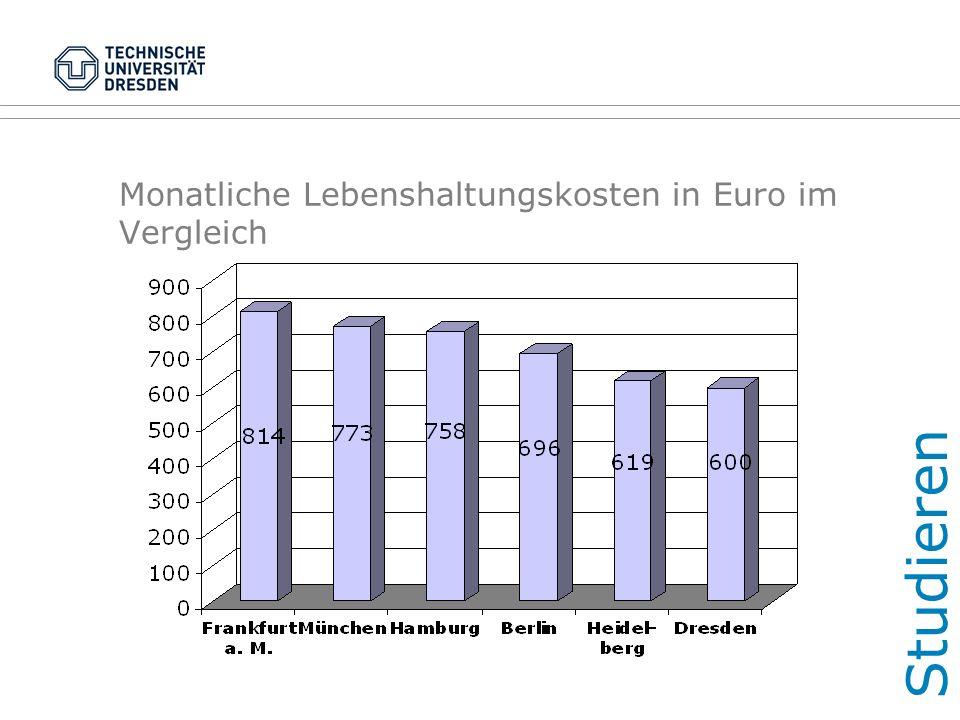 Monatliche Lebenshaltungskosten in Euro im Vergleich Studieren