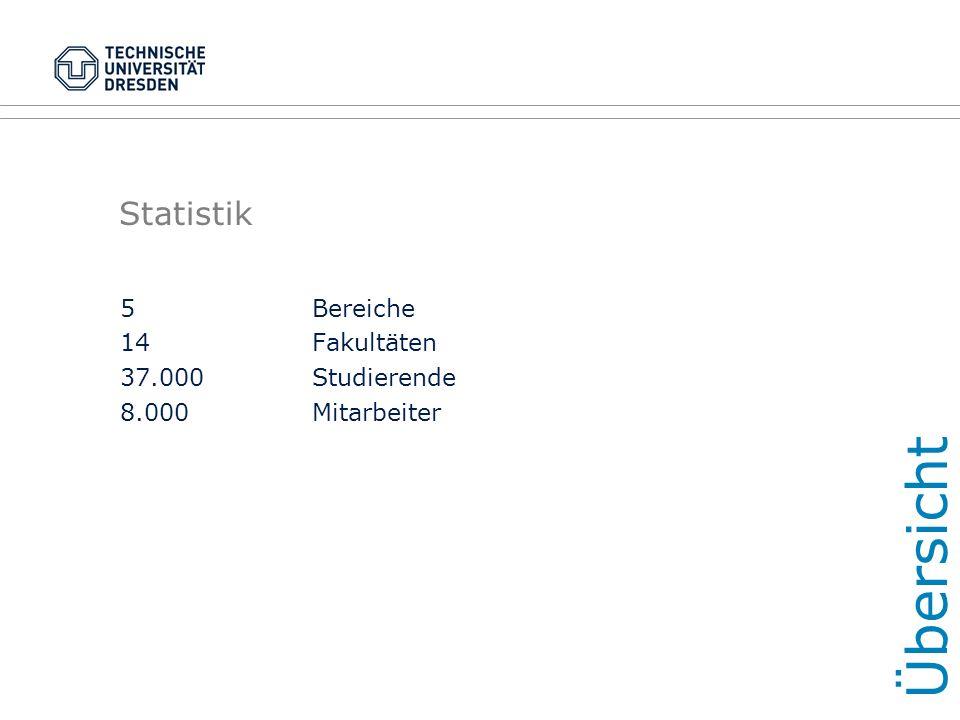 Statistik 5Bereiche 14 Fakultäten 37.000Studierende 8.000Mitarbeiter Übersicht