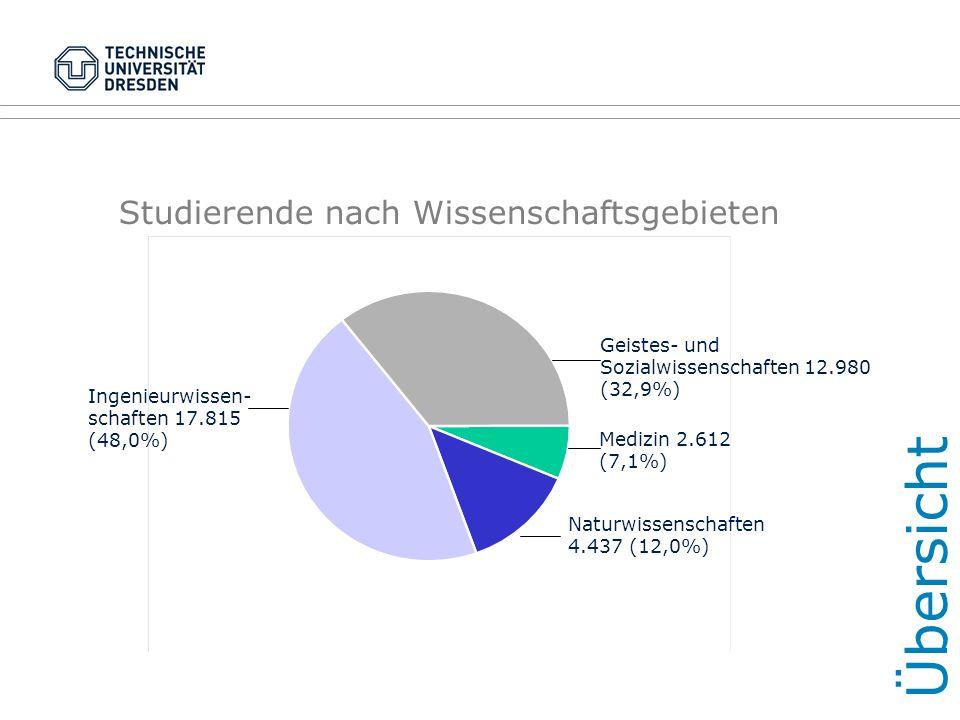Übersicht Ingenieurwissen- schaften 17.815 (48,0%) Geistes- und Sozialwissenschaften 12.980 (32,9%) Medizin 2.612 (7,1%) Naturwissenschaften 4.437 (12,0%) Studierende nach Wissenschaftsgebieten