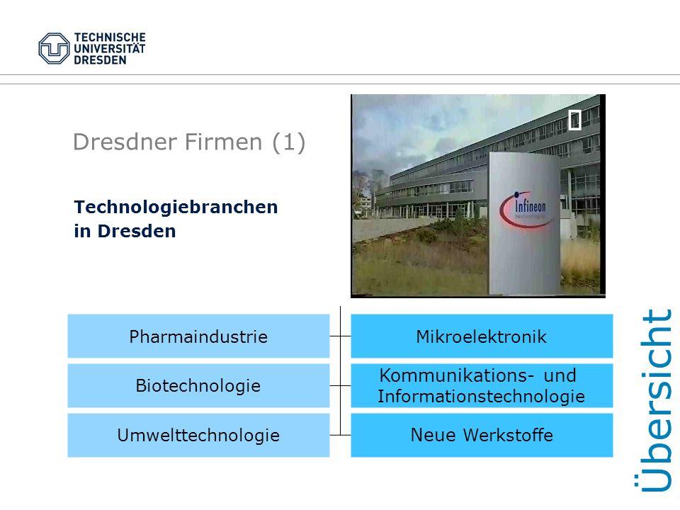 Dresdner Firmen (1) Technologiebranchen in Dresden PharmaindustrieMikroelektronik Biotechnologie Kommunikations- und Informationstechnologie Umwelttec