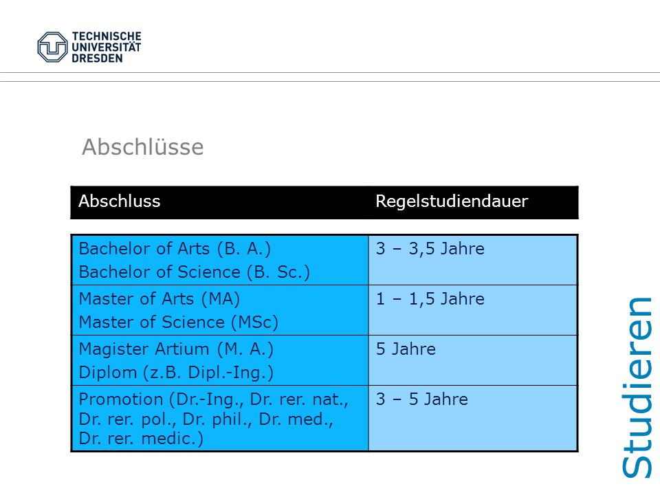 Abschlüsse AbschlussRegelstudiendauer Bachelor of Arts (B. A.) Bachelor of Science (B. Sc.) 3 – 3,5 Jahre Master of Arts (MA) Master of Science (MSc)