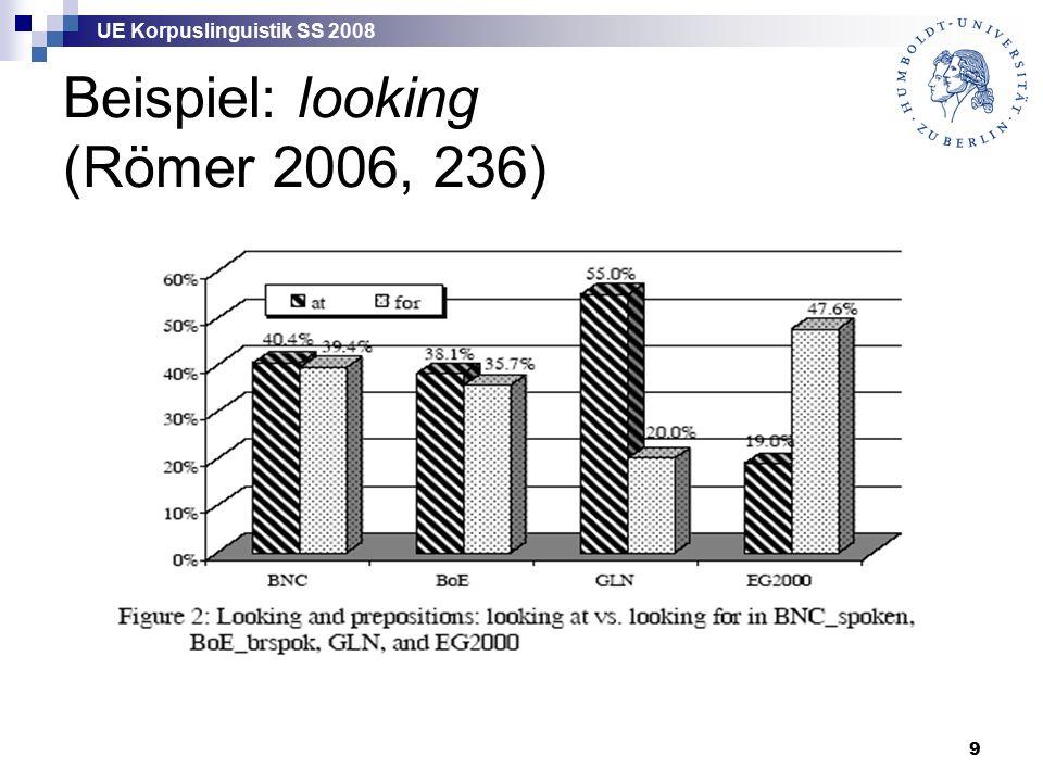 UE Korpuslinguistik SS 2008 9 Beispiel: looking (Römer 2006, 236)