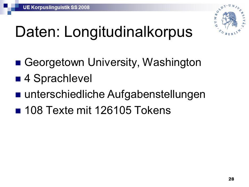 UE Korpuslinguistik SS 2008 28 Daten: Longitudinalkorpus Georgetown University, Washington 4 Sprachlevel unterschiedliche Aufgabenstellungen 108 Texte mit 126105 Tokens