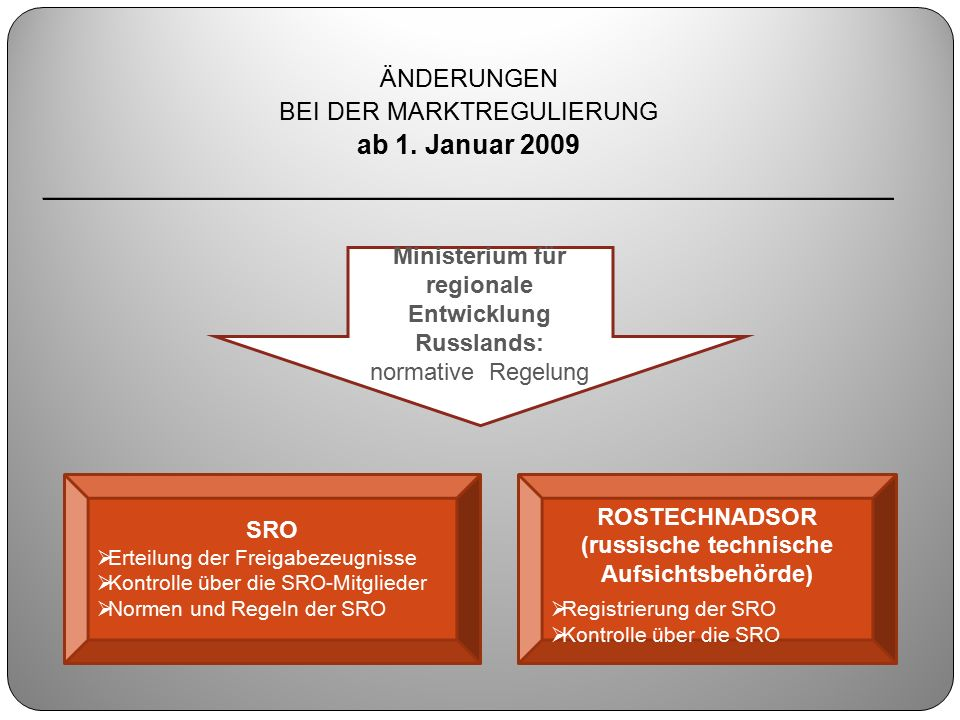 ÄNDERUNGEN BEI DER MARKTREGULIERUNG ab 1. Januar 2009 ________________________________________________ Ministerium für regionale Entwicklung Russlands