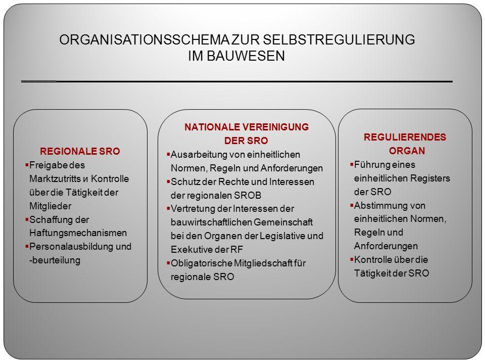 ORGANISATIONSSCHEMA ZUR SELBSTREGULIERUNG IM BAUWESEN _____ _________________________________________________ REGIONALE SRO  Freigabe des Marktzutritts и Kontrolle über die Tätigkeit der Mitglieder  Schaffung der Haftungsmechanismen  Personalausbildung und -beurteilung NATIONALE VEREINIGUNG DER SRO  Ausarbeitung von einheitlichen Normen, Regeln und Anforderungen  Schutz der Rechte und Interessen der regionalen SROB  Vertretung der Interessen der bauwirtschaftlichen Gemeinschaft bei den Organen der Legislative und Exekutive der RF  Obligatorische Mitgliedschaft für regionale SRO REGULIERENDES ORGAN  Führung eines einheitlichen Registers der SRO  Abstimmung von einheitlichen Normen, Regeln und Anforderungen  Kontrolle über die Tätigkeit der SRO
