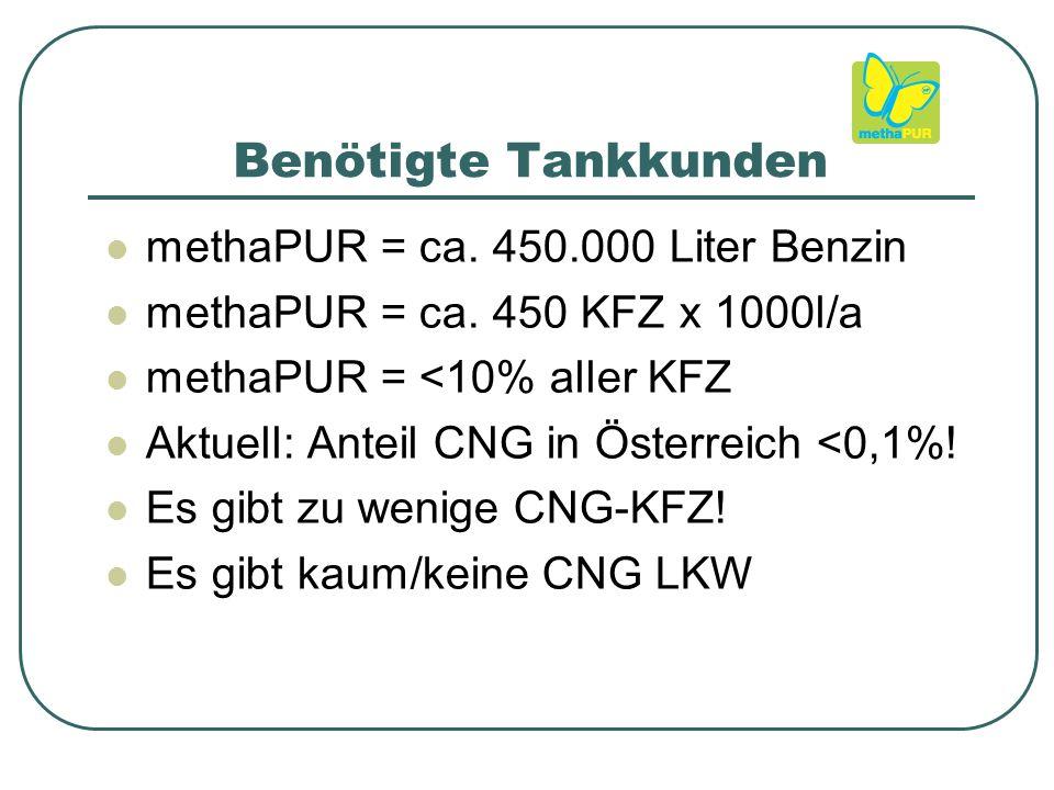 Benötigte Tankkunden methaPUR = ca. 450.000 Liter Benzin methaPUR = ca.