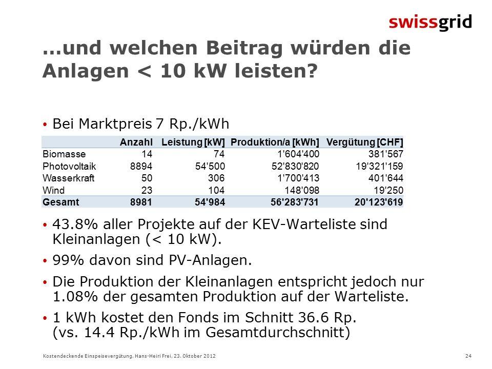 24Kostendeckende Einspeisevergütung, Hans-Heiri Frei, 23.