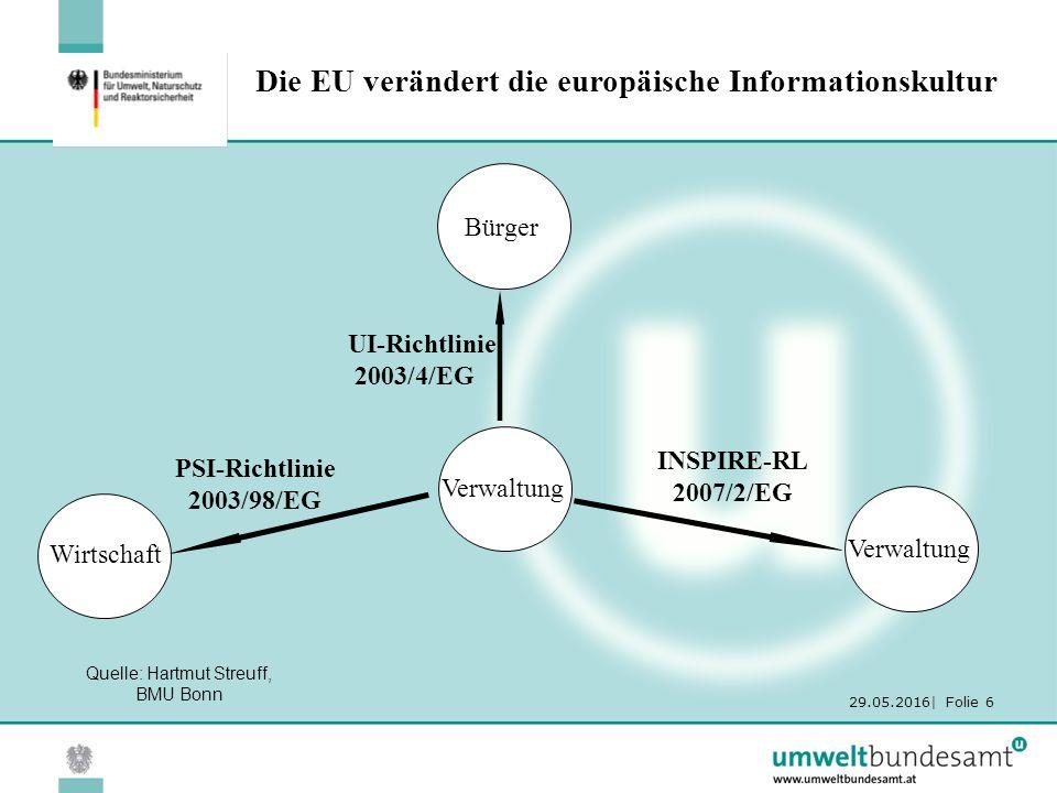 29.05.2016| Folie 6 Die EU verändert die europäische Informationskultur Verwaltung UI-Richtlinie 2003/4/EG Bürger PSI-Richtlinie 2003/98/EG Wirtschaft INSPIRE-RL 2007/2/EG Verwaltung Quelle: Hartmut Streuff, BMU Bonn
