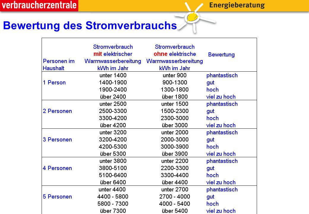 Bewertung des Stromverbrauchs