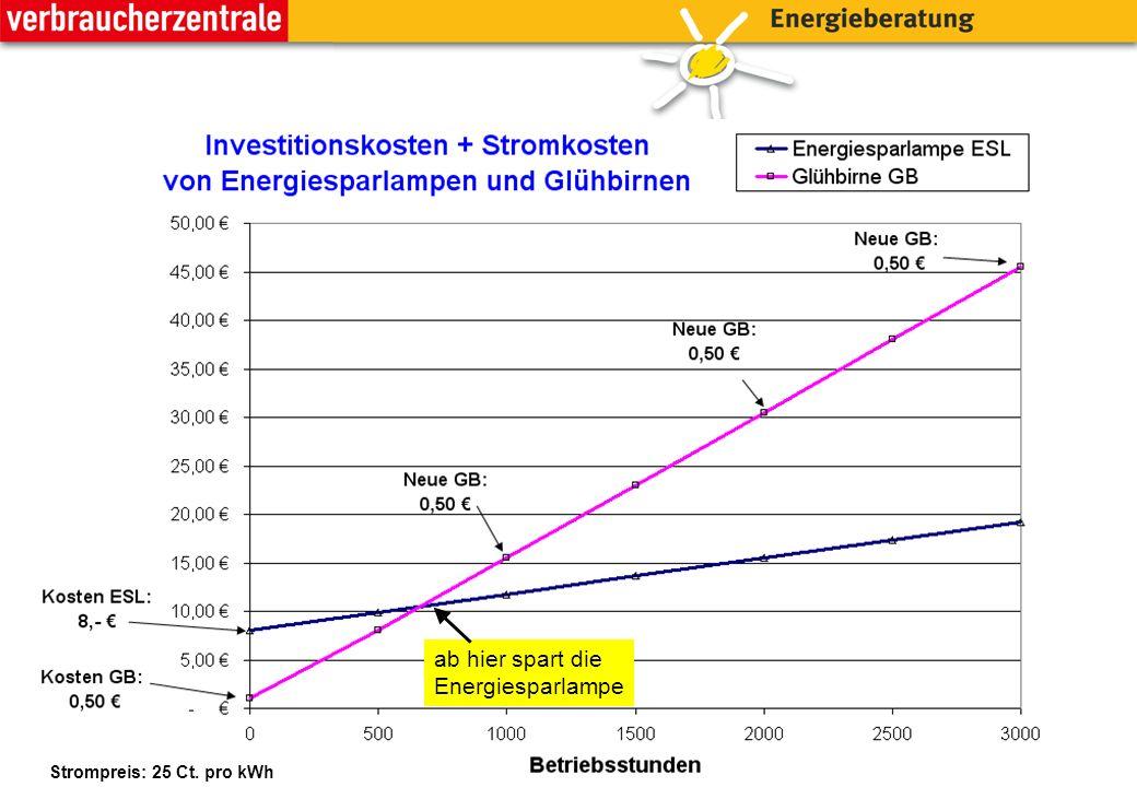 Strompreis: 25 Ct. pro kWh ab hier spart die Energiesparlampe