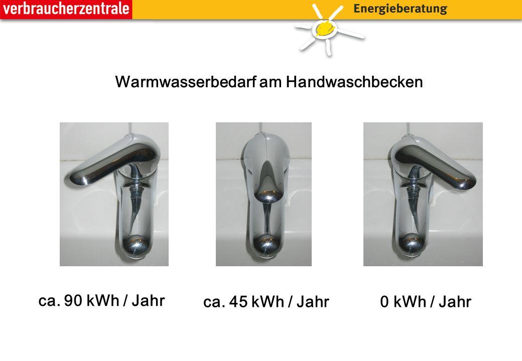 ca. 90 kWh / Jahr ca. 45 kWh / Jahr0 kWh / Jahr Warmwasserbedarf am Handwaschbecken