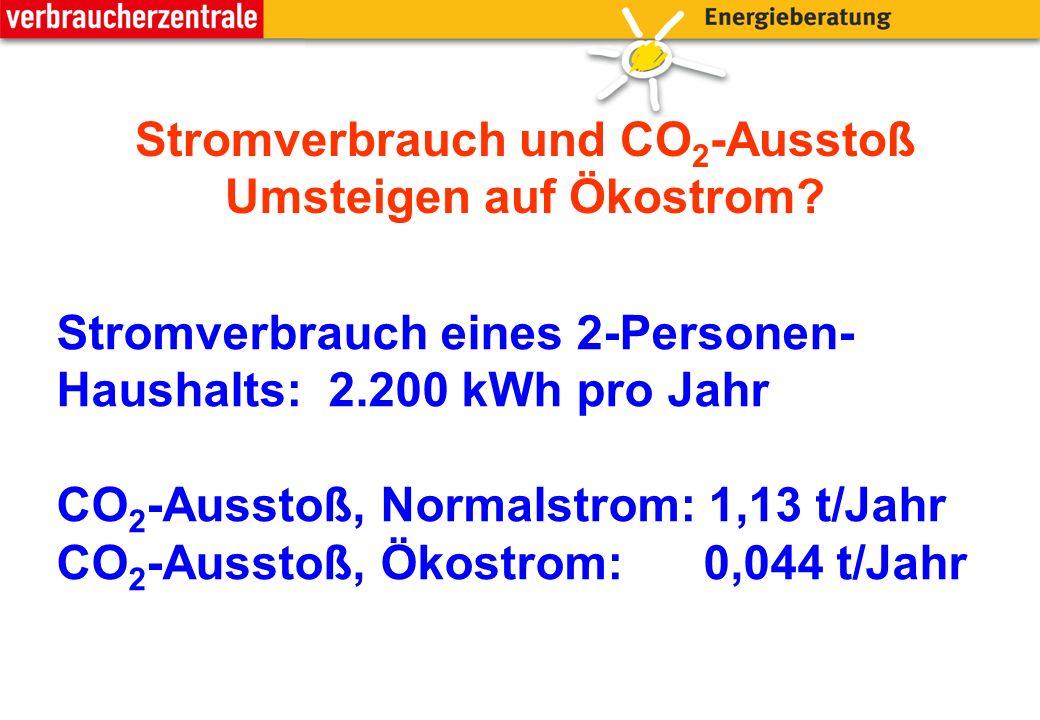 Stromverbrauch eines 2-Personen- Haushalts: 2.200 kWh pro Jahr CO 2 -Ausstoß, Normalstrom: 1,13 t/Jahr CO 2 -Ausstoß, Ökostrom: 0,044 t/Jahr Stromverbrauch und CO 2 -Ausstoß Umsteigen auf Ökostrom