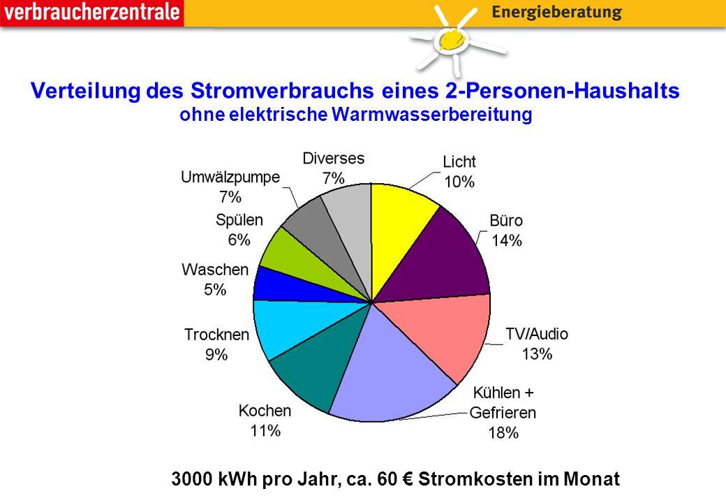 Verteilung des Stromverbrauchs eines 2-Personen-Haushalts ohne elektrische Warmwasserbereitung 3000 kWh pro Jahr, ca.