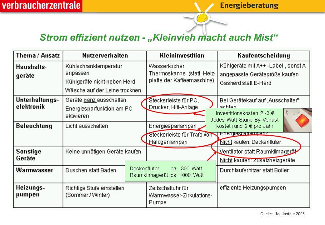 """Stromsparen im Haushalt Strom effizient nutzen - """"Kleinvieh macht auch Mist Investitionskosten: 2-3 € jedes Watt Stand-By-kostet 1 € -1,50 €/Jahr Investitionskosten 2 -3 € Jedes Watt Stand-By-Verlust kostet rund 2 € pro Jahr Deckenfluter: ca."""