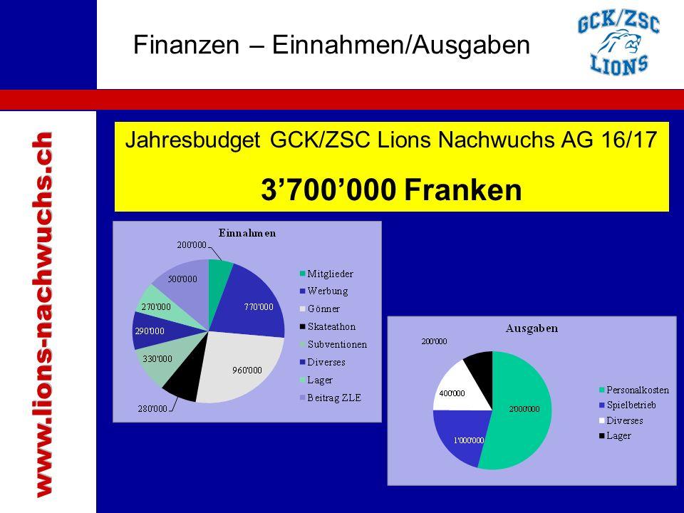 Traktanden Finanzen – Einnahmen/Ausgaben Jahresbudget GCK/ZSC Lions Nachwuchs AG 16/17 3'700'000 Franken