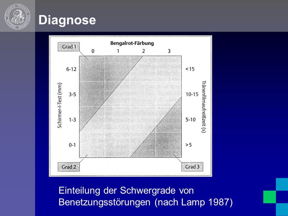 Diagnose Einteilung der Schwergrade von Benetzungsstörungen (nach Lamp 1987)