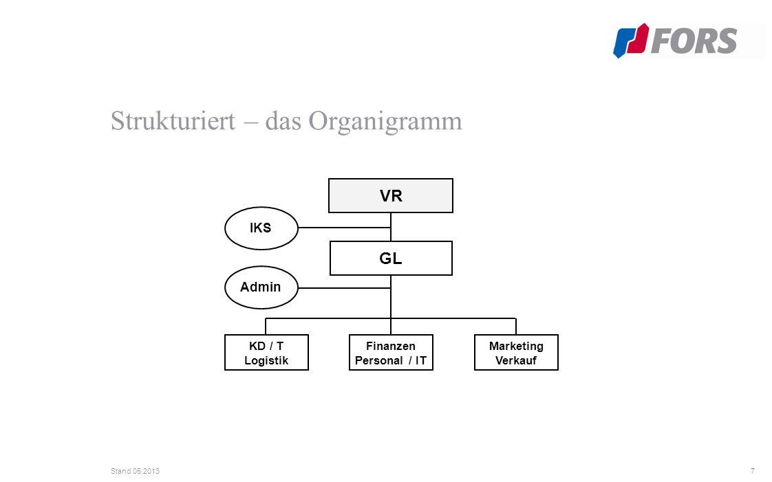 7 Stand 05.2013 Strukturiert – das Organigramm Marketing Verkauf IKS Admin VR GL KD / T Logistik Finanzen Personal / IT
