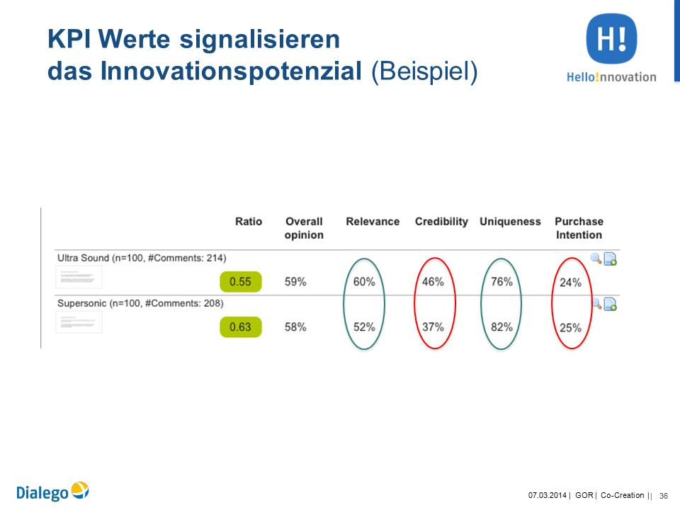 36 07.03.2014 | GOR | Co-Creation | | KPI Werte signalisieren das Innovationspotenzial (Beispiel)