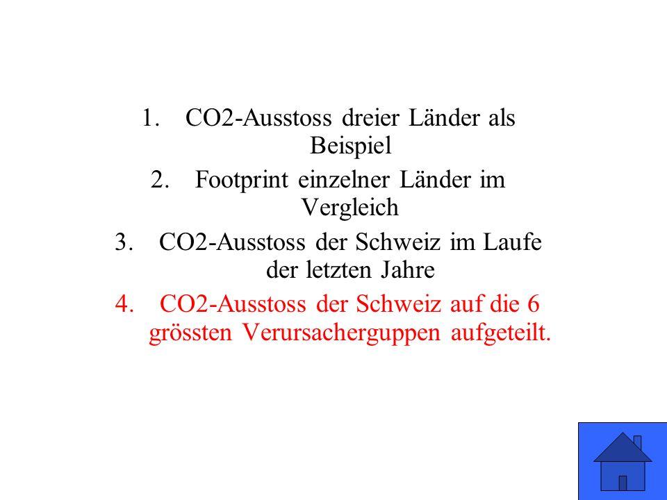 1.CO2-Ausstoss dreier Länder als Beispiel 2.Footprint einzelner Länder im Vergleich 3.CO2-Ausstoss der Schweiz im Laufe der letzten Jahre 4.CO2-Ausstoss der Schweiz auf die 6 grössten Verursacherguppen aufgeteilt.