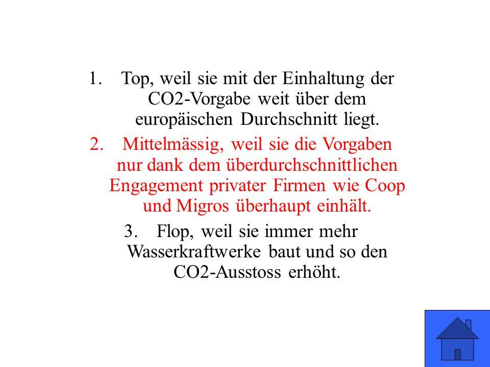 1.Top, weil sie mit der Einhaltung der CO2-Vorgabe weit über dem europäischen Durchschnitt liegt.