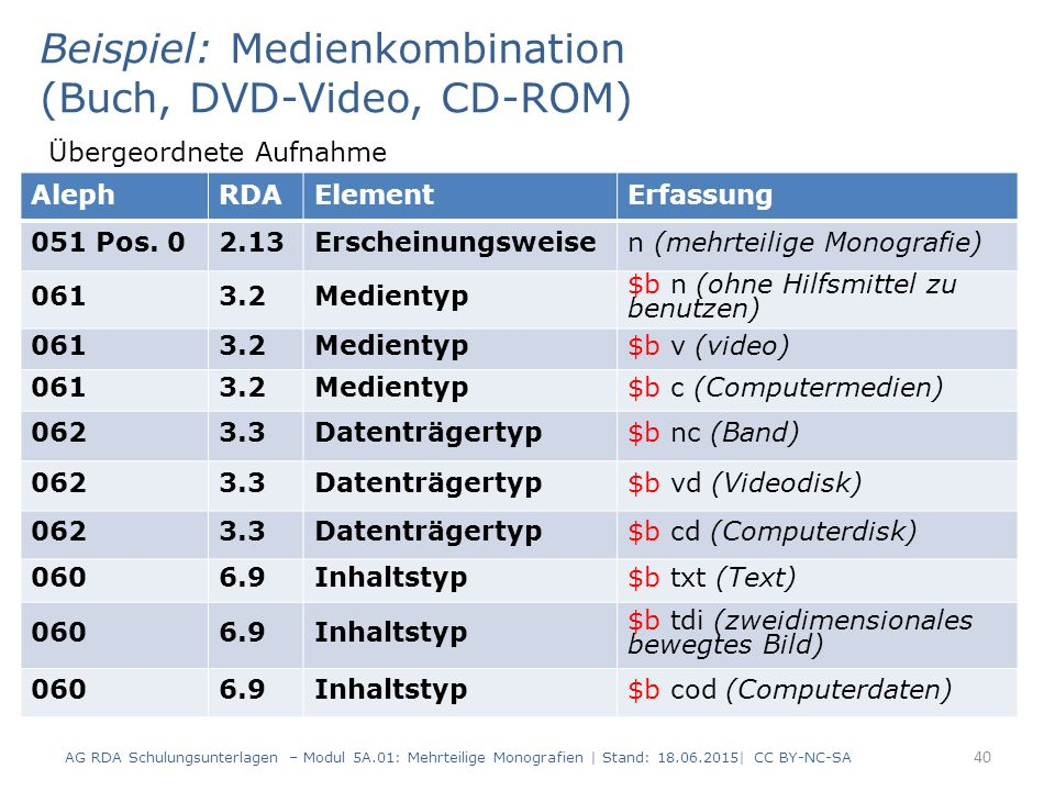 AG RDA Schulungsunterlagen – Modul 5A.01: Mehrteilige Monografien | Stand: 18.06.2015| CC BY-NC-SA 40 Beispiel: Medienkombination (Buch, DVD-Video, CD-ROM) Übergeordnete Aufnahme AlephRDAElementErfassung 051 Pos.