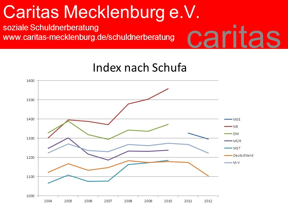 Caritas Mecklenburg e.V. soziale Schuldnerberatung www.caritas-mecklenburg.de/schuldnerberatung caritas Index nach Schufa