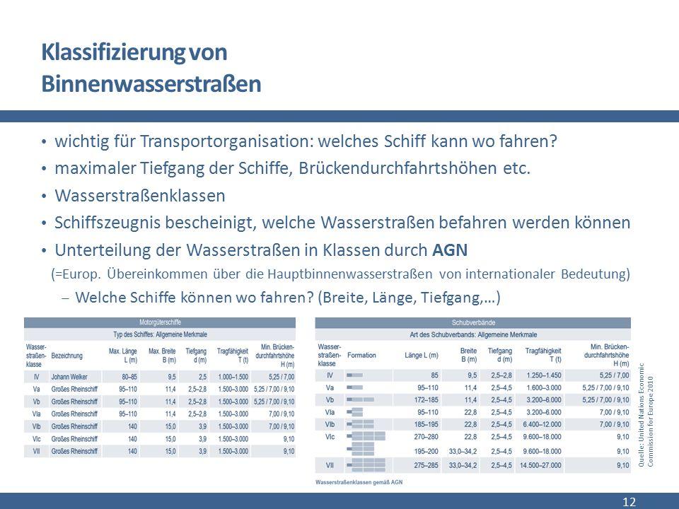 Klassifizierung von Binnenwasserstraßen wichtig für Transportorganisation: welches Schiff kann wo fahren? maximaler Tiefgang der Schiffe, Brückendurch