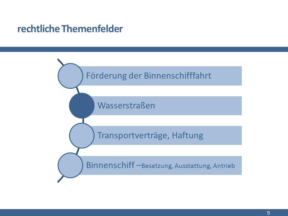 rechtliche Themenfelder 9 Förderung der Binnenschifffahrt Wasserstraßen Transportverträge, Haftung Binnenschiff – Besatzung, Ausstattung, Antrieb