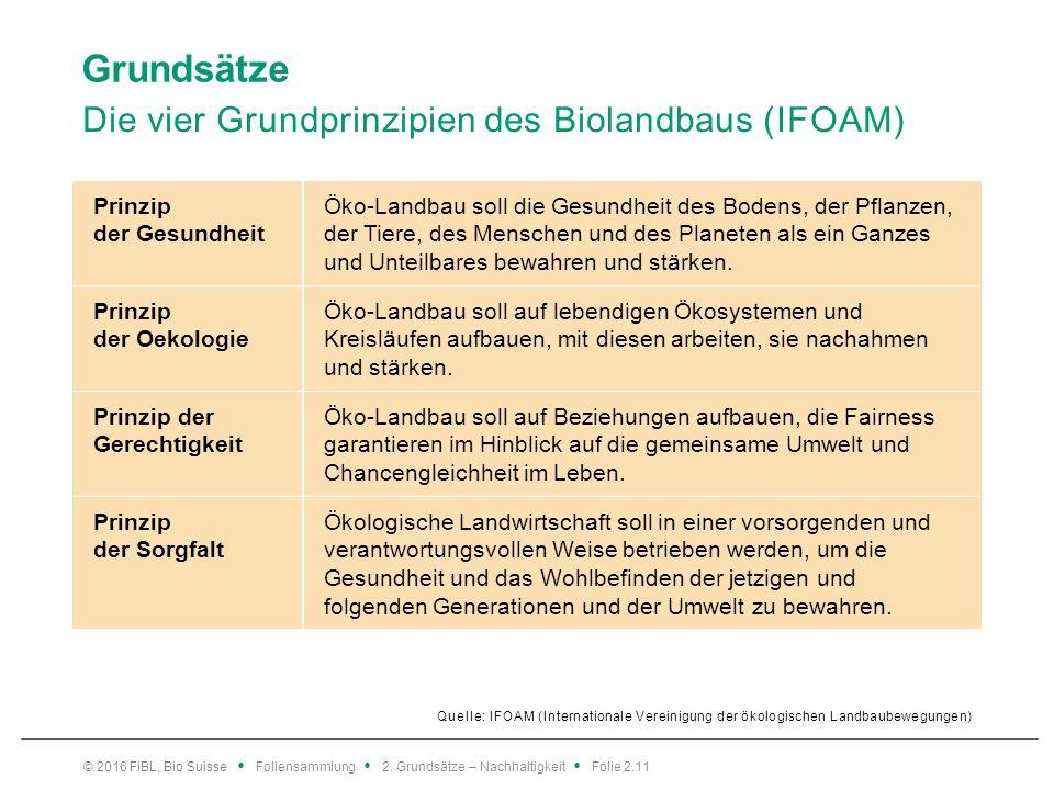 Grundsätze Die vier Grundprinzipien des Biolandbaus (IFOAM) Quelle: IFOAM (Internationale Vereinigung der ökologischen Landbaubewegungen) Prinzip der Gesundheit Öko-Landbau soll die Gesundheit des Bodens, der Pflanzen, der Tiere, des Menschen und des Planeten als ein Ganzes und Unteilbares bewahren und stärken.