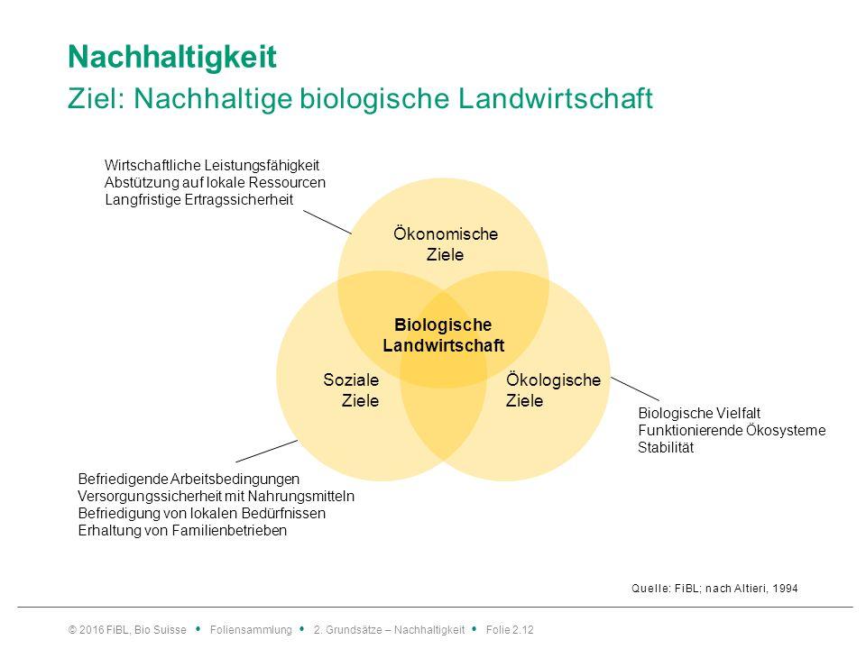 Nachhaltigkeit Ziel: Nachhaltige biologische Landwirtschaft Quelle: FiBL; nach Altieri, 1994 © 2016 FiBL, Bio Suisse Foliensammlung 2.