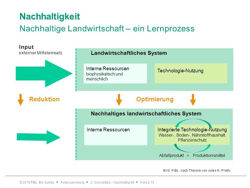 Nachhaltigkeit Nachhaltige Landwirtschaft – ein Lernprozess Bild: FiBL, nach Theorie von Jules N.