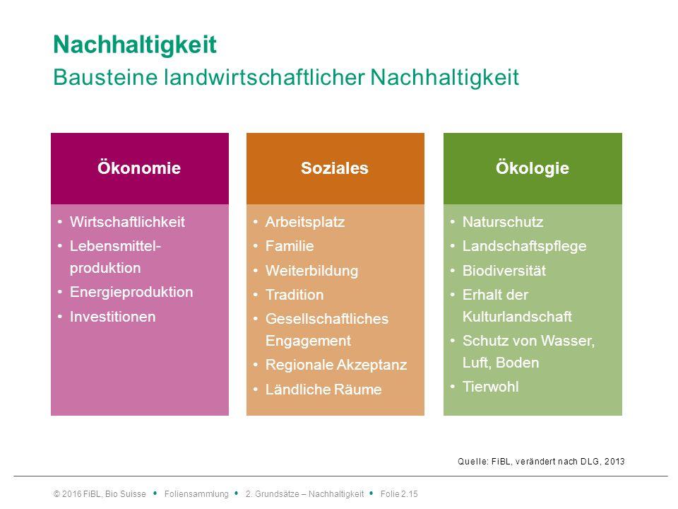 Nachhaltigkeit Bausteine landwirtschaftlicher Nachhaltigkeit Quelle: FiBL, verändert nach DLG, 2013 © 2016 FiBL, Bio Suisse Foliensammlung 2.