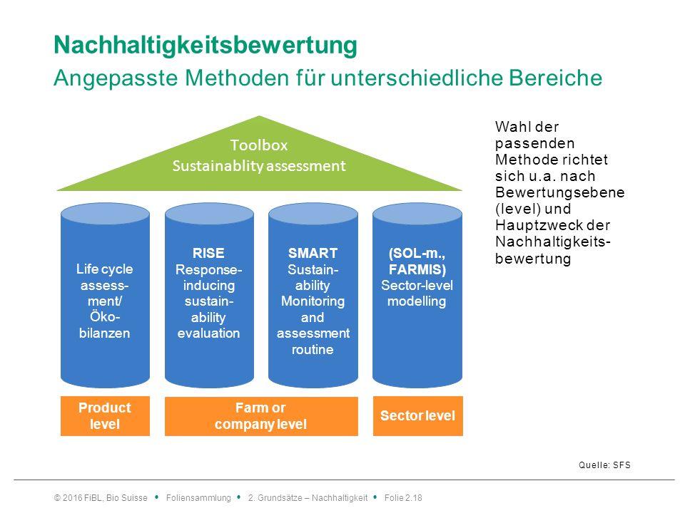 Nachhaltigkeitsbewertung Angepasste Methoden für unterschiedliche Bereiche Quelle: SFS Wahl der passenden Methode richtet sich u.a.