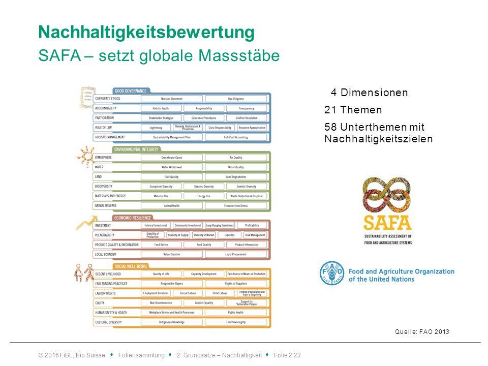 Nachhaltigkeitsbewertung SAFA – setzt globale Massstäbe Quelle: FAO 2013 4 Dimensionen 21 Themen 58 Unterthemen mit Nachhaltigkeitszielen © 2016 FiBL, Bio Suisse Foliensammlung 2.