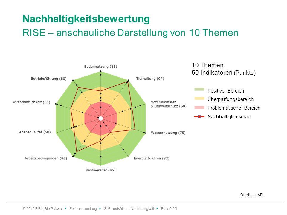 Nachhaltigkeitsbewertung RISE – anschauliche Darstellung von 10 Themen Quelle: HAFL © 2016 FiBL, Bio Suisse Foliensammlung 2.