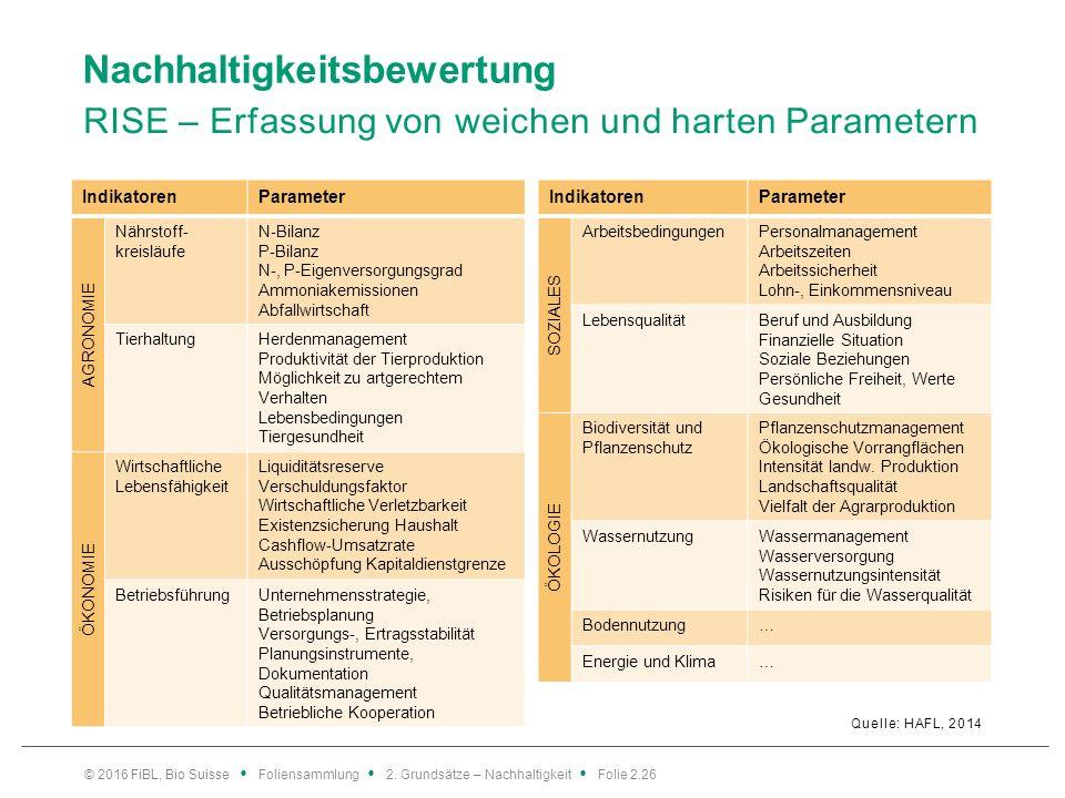 Nachhaltigkeitsbewertung RISE – Erfassung von weichen und harten Parametern Quelle: HAFL, 2014 © 2016 FiBL, Bio Suisse Foliensammlung 2.