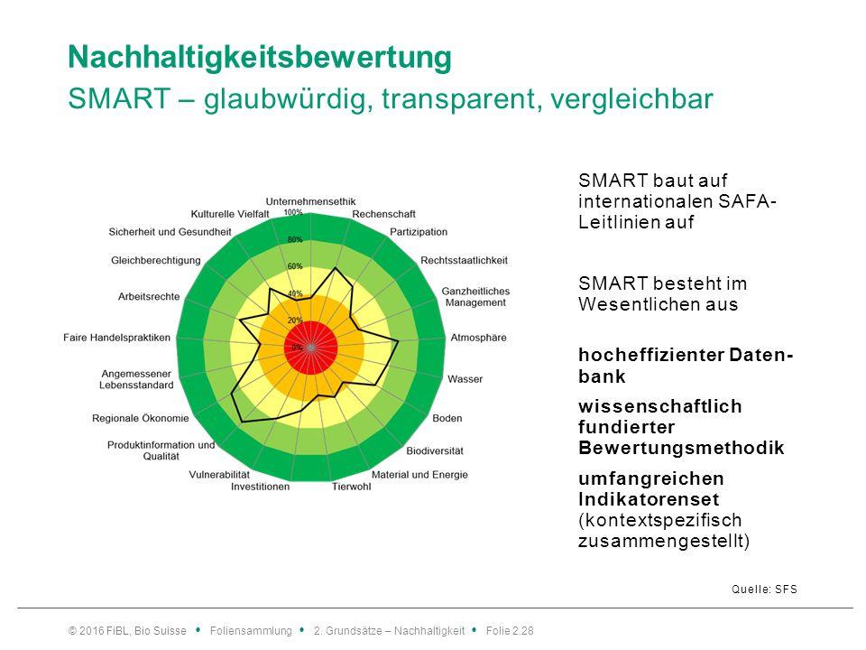 Nachhaltigkeitsbewertung SMART – glaubwürdig, transparent, vergleichbar Quelle: SFS SMART baut auf internationalen SAFA- Leitlinien auf SMART besteht im Wesentlichen aus hocheffizienter Daten- bank wissenschaftlich fundierter Bewertungsmethodik umfangreichen Indikatorenset (kontextspezifisch zusammengestellt) © 2016 FiBL, Bio Suisse Foliensammlung 2.