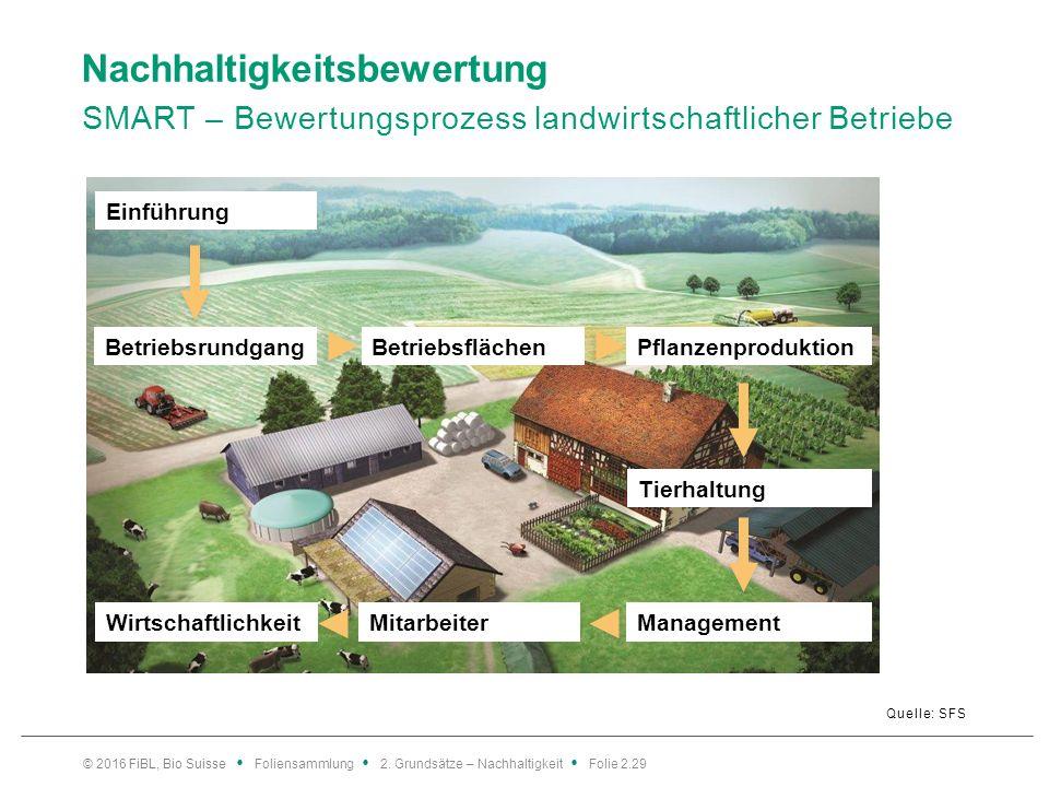 Nachhaltigkeitsbewertung SMART – Bewertungsprozess landwirtschaftlicher Betriebe Quelle: SFS © 2016 FiBL, Bio Suisse Foliensammlung 2.